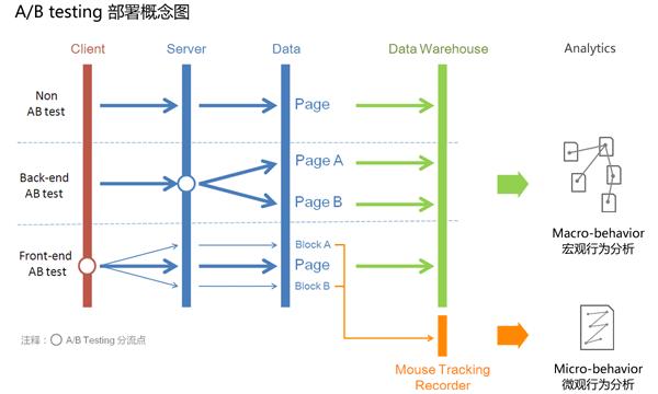 A/B testing 部署概念图