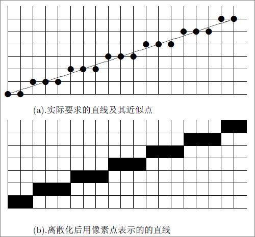 Bresenham直线算法示意