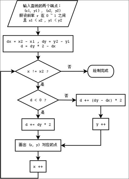 Bresenham直线算法流程图