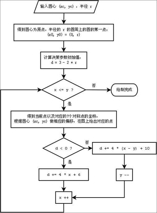 Bresenham画圆算法流程图