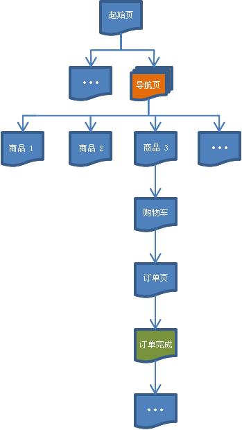 典型购物流程