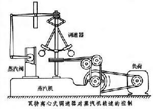 瓦特离心调速器对蒸汽机转速的控制