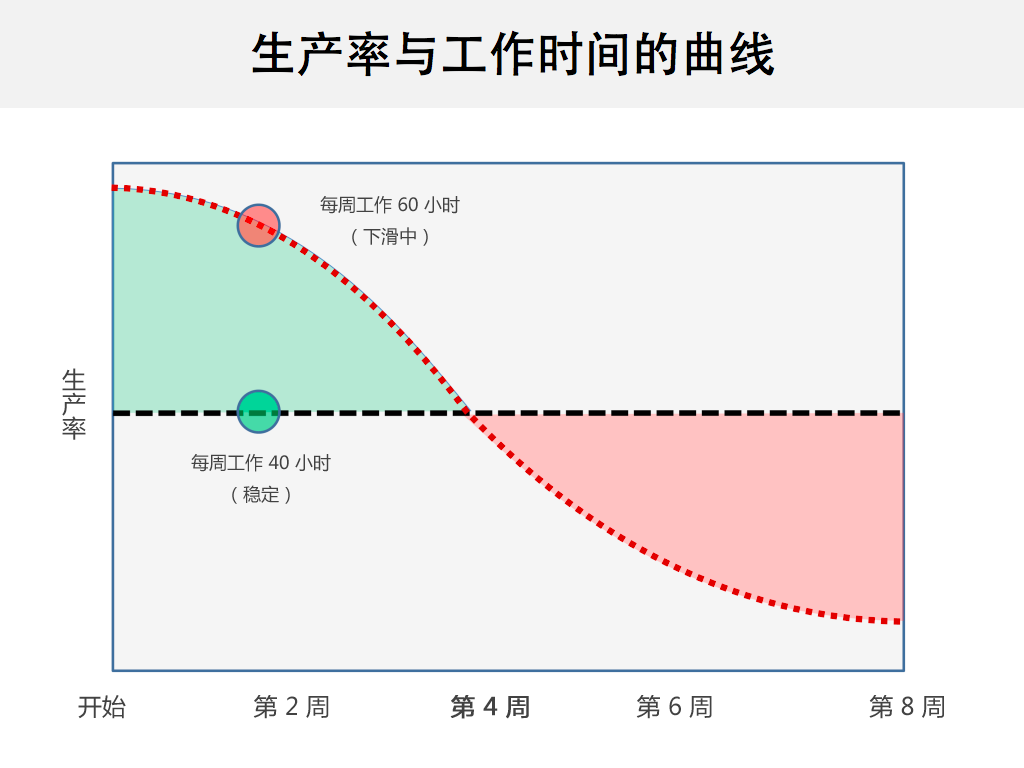 生产率与工作时间的曲线
