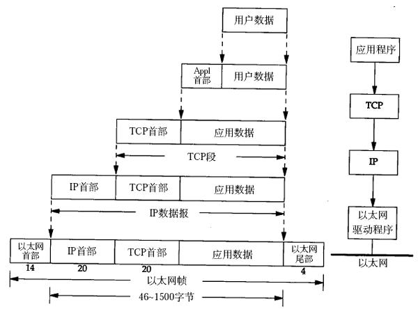 TCP/IP数据包的封装